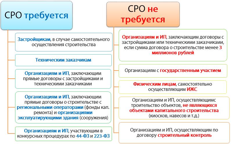 Виды работ СРО | Взносы в компенсационный фонд СРО
